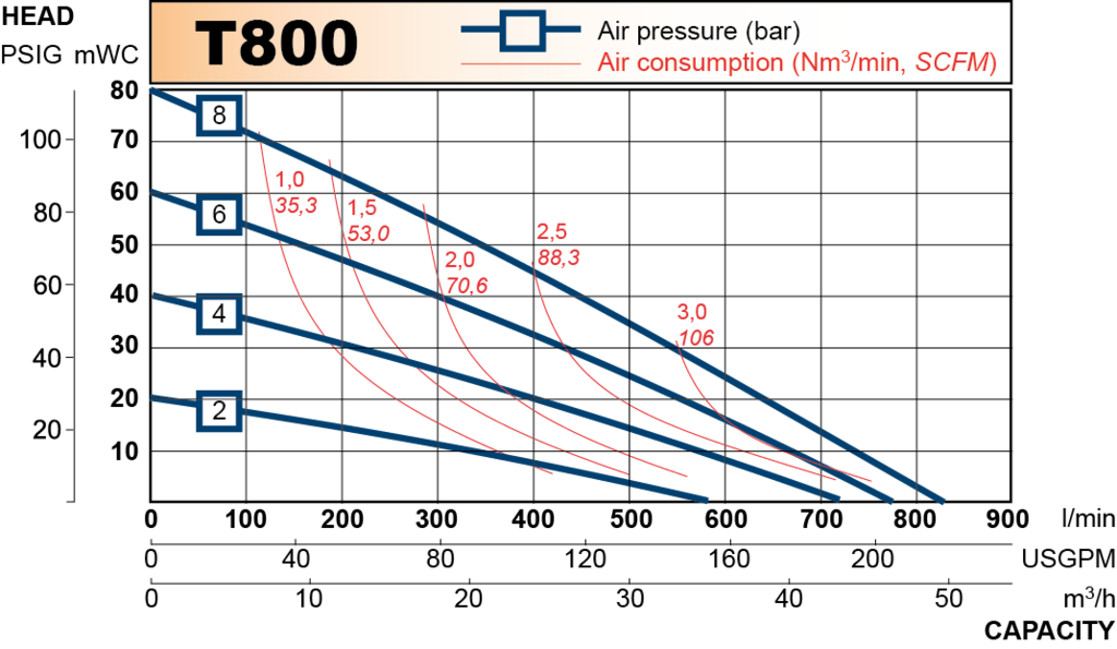 t800 performance curve 2013.en 1